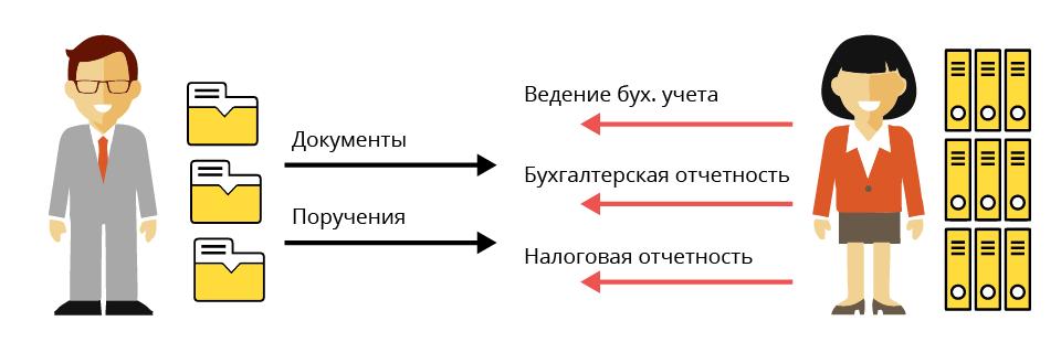 Тарифы бухгалтерского сопровождения заявление регистрация ооо пример